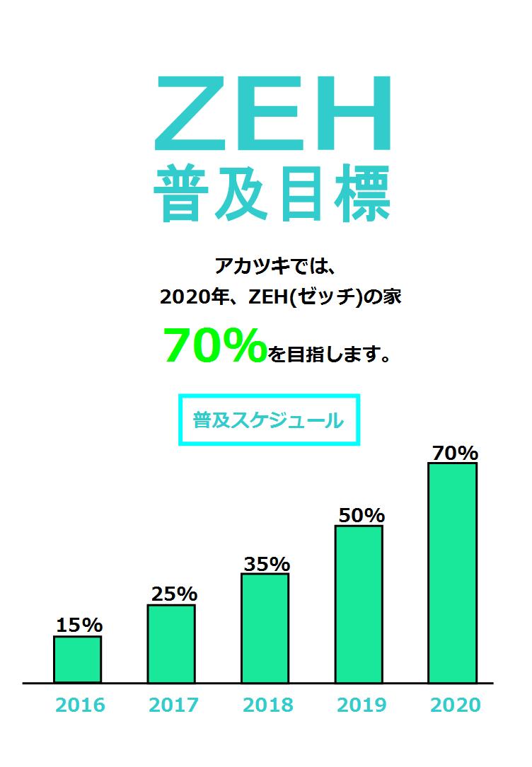 ZEH普及目標